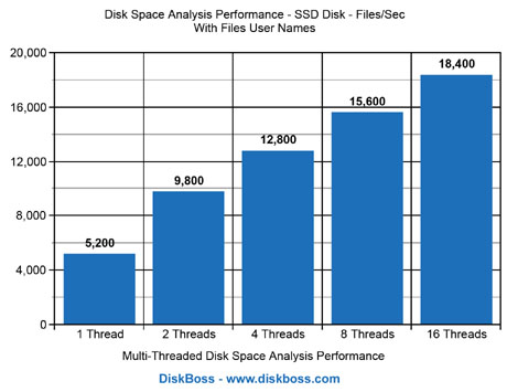 Disk Space Analysis Performance SSD Disk Show User Names