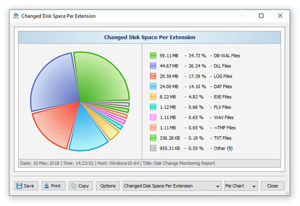 Disk Change Monitoring Chart Extensions