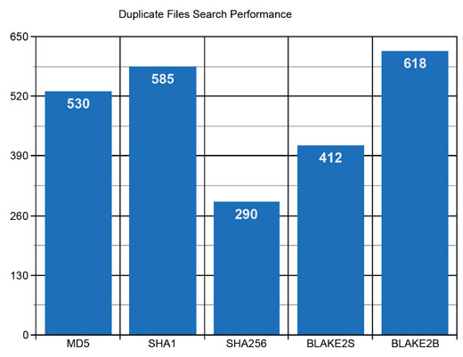 DiskBoss Duplicate Files Search Performance