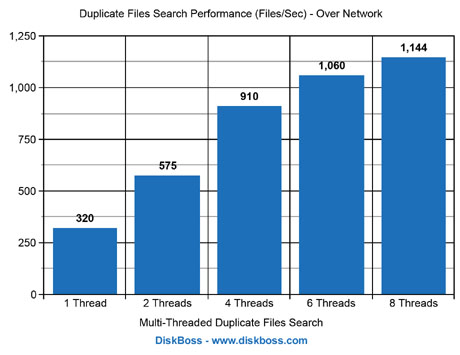 Duplicate Files Search Performance Network
