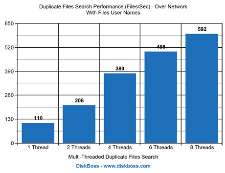 Duplicate Files Search Performance Network With User Names