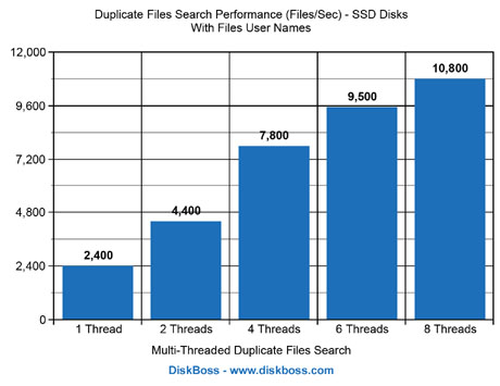 Duplicate Files Search Performance SSD Disks With User Names