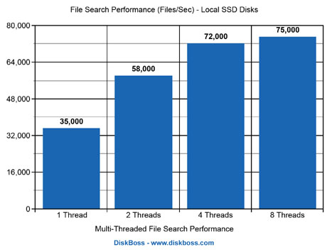 DiskBoss File Search Performance SSD Disks