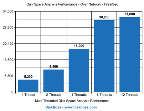 File Classification Performance Over the Network