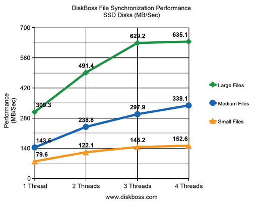 File Synchronization Performance SSD Disks