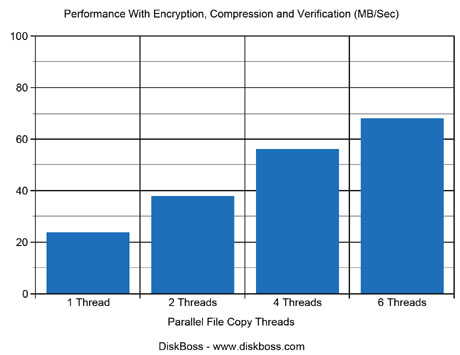 Performance With Encryption, Compression and Verification